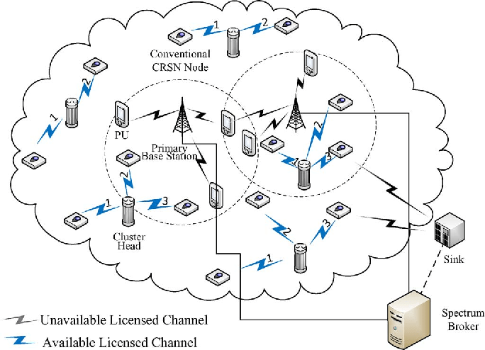[PDF] Channel Assignment Algorithms in Cognitive Radio