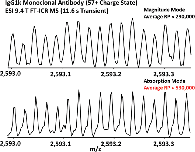 Figure 1 from Unit mass baseline resolution for an intact