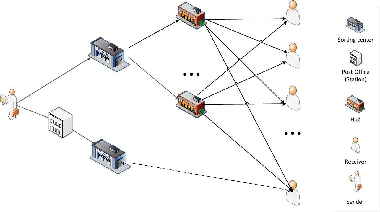Figure 1 from Hub and Spoke Network Design for a Fast
