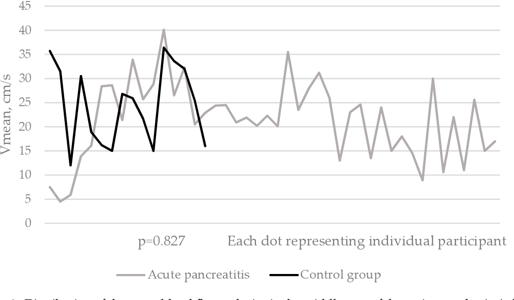 Figure 3 from Changes in the Velocity of Blood in the