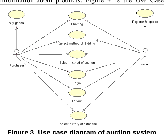 Figure 3 from Case study: implementing a web based auction
