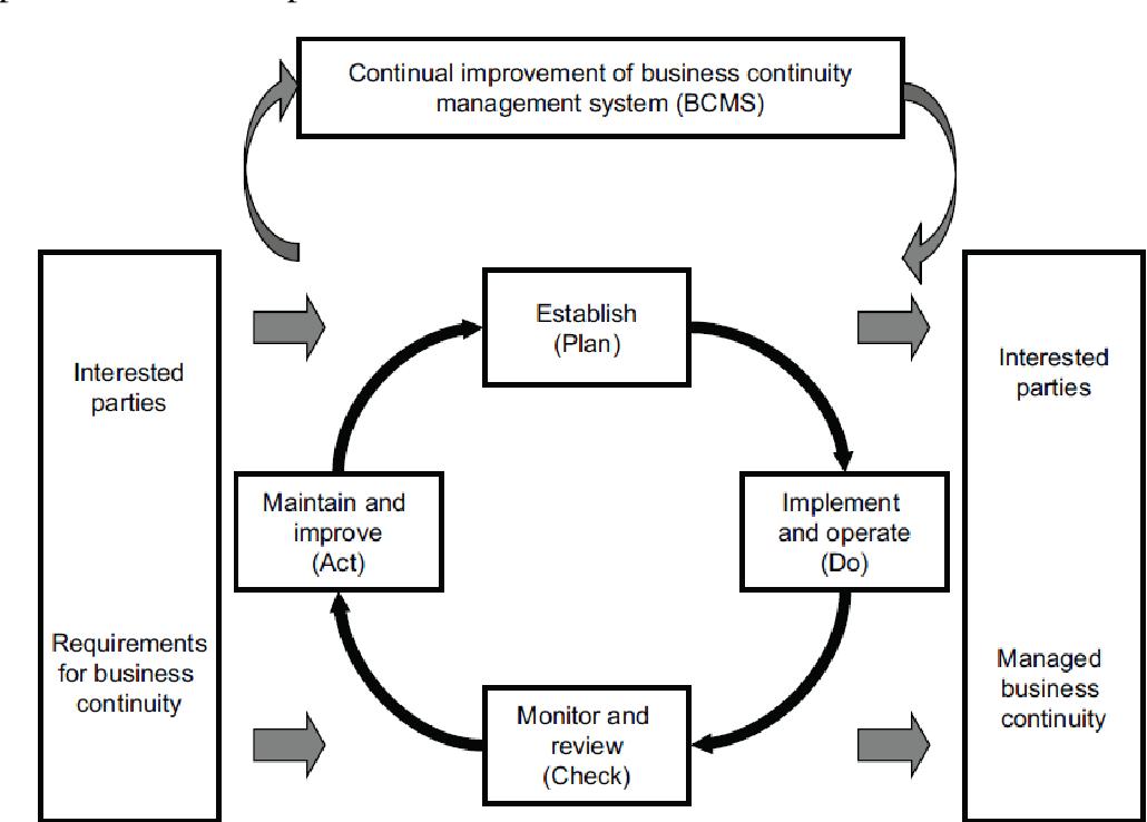[PDF] A Business continuity management maturity model