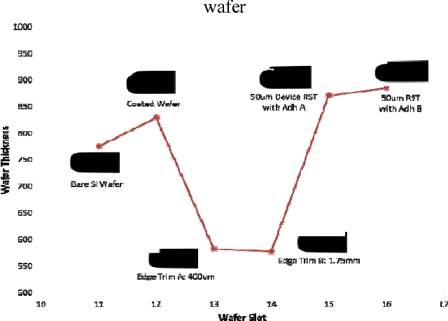 Figure 2 from Wafer edge defect study of temporary bonded