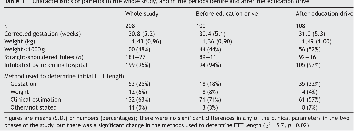 Table 2 from Endotracheal tube length for neonatal