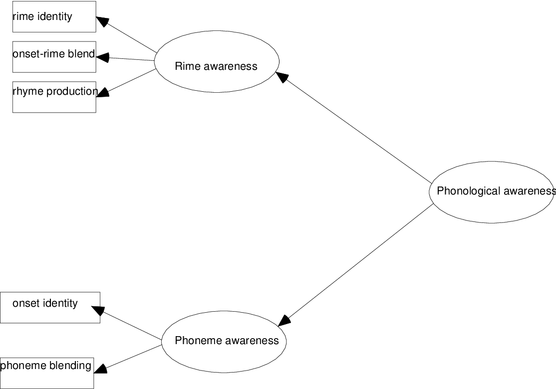 Table 9 from Potential precursors to the development of