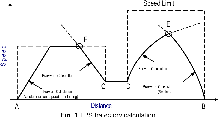 Figure 6 from A study of the train performance simulation