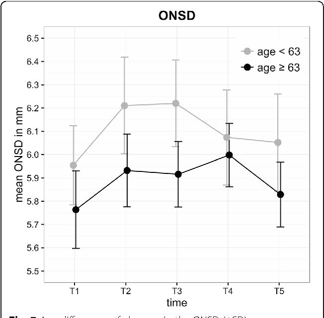 Changes in intraocular pressure and optic nerve sheath
