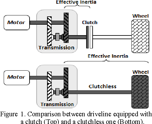 Figure 2 from Constrained control of the synchromesh