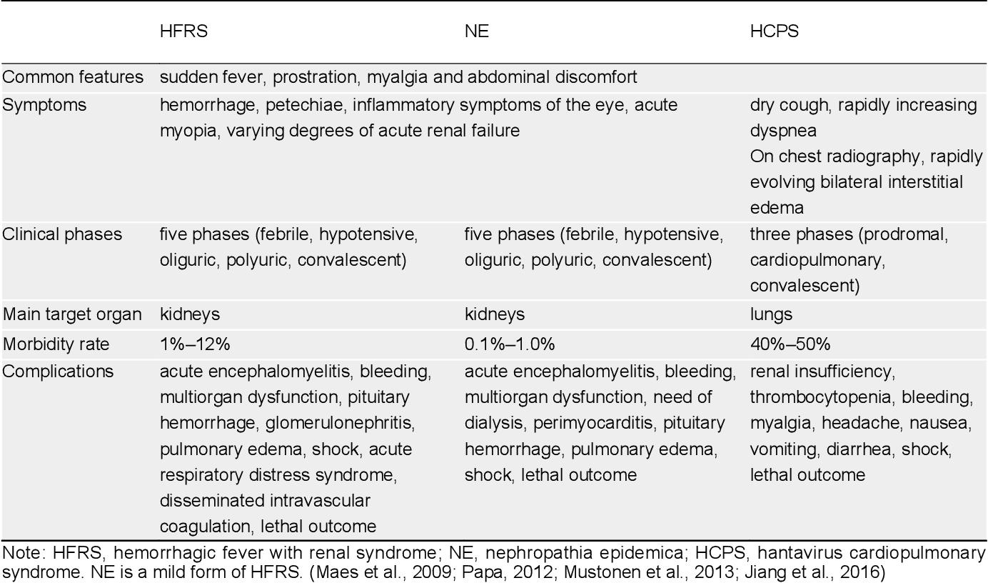 Hantavirus infection: a global zoonotic challenge   Semantic Scholar