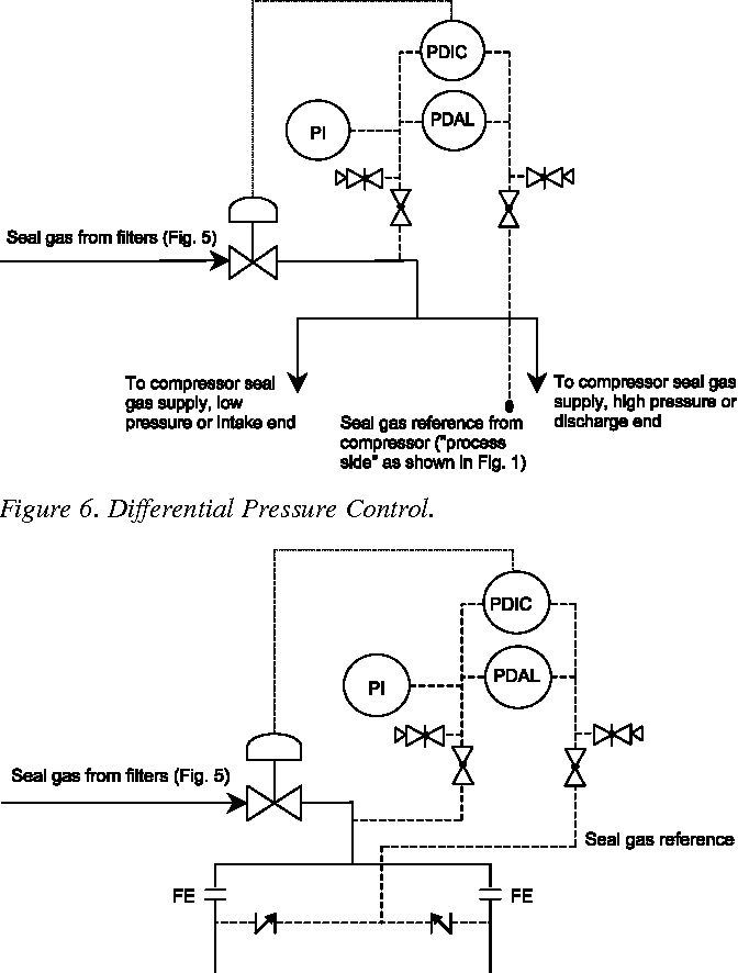 Figure 14 from Dry Gas Seal System Design Standards For