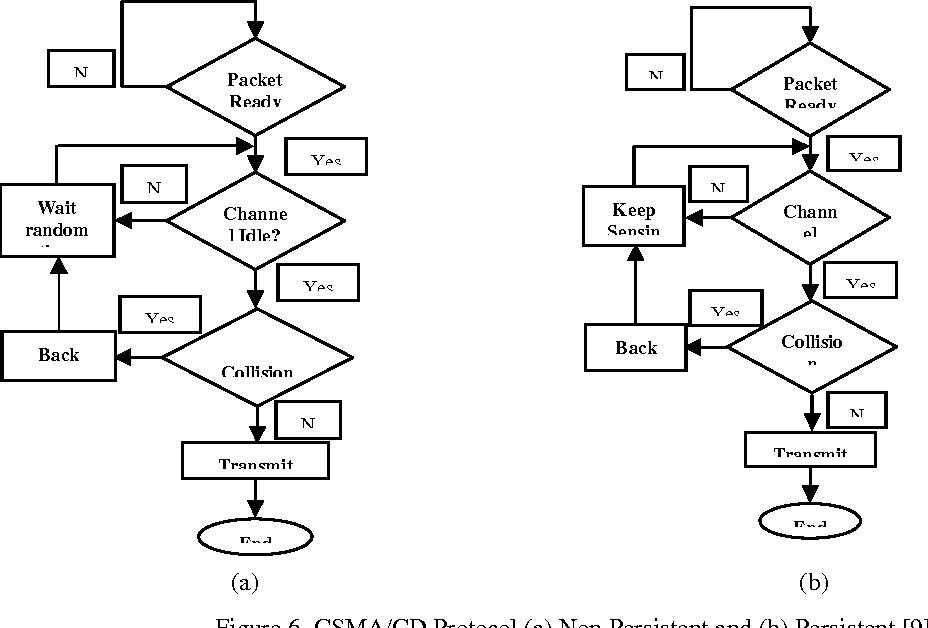 [PDF] Comparison of IEEE 802.3 & IEEE802.11 MAC Protocol