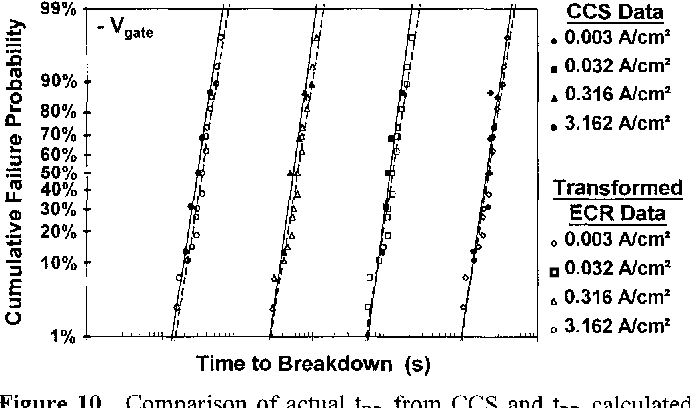 Correlation of charge-to-breakdown obtained from constant