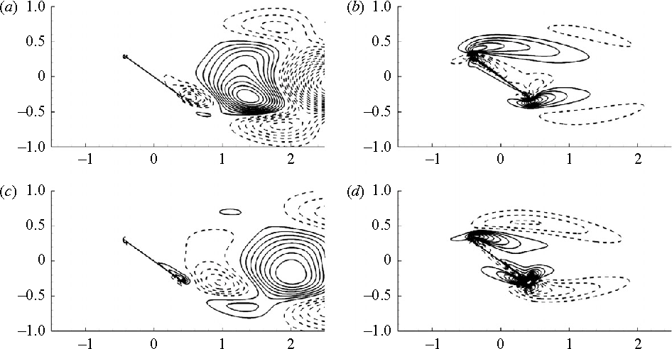 Figure 12 from Feedback control of unstable steady states