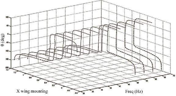 Figure 3 from A Flight Mechanics-Centric Review of Bird