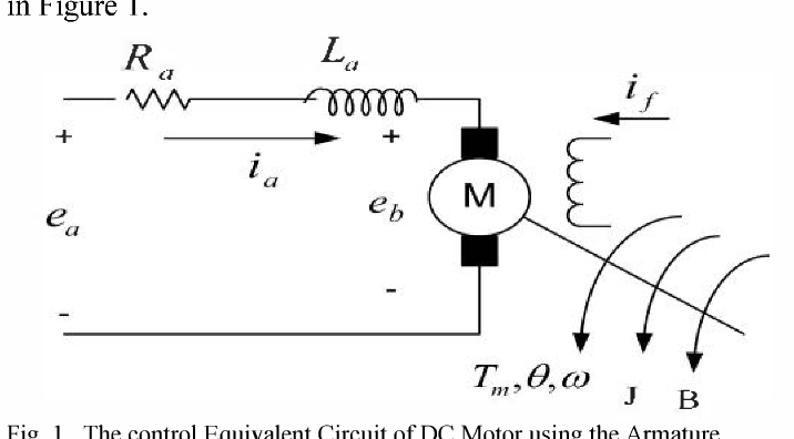 Figure 4 from Tuning of PID controller using Ziegler