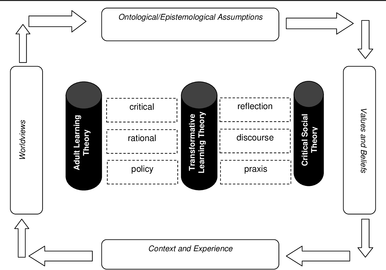 A conceptual framework for leadership development in the