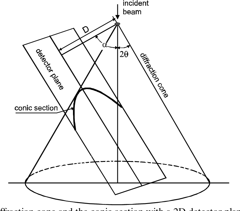 Figure 9 from FUNDAMENTALS OF TWO-DIMENSIONAL X-RAY