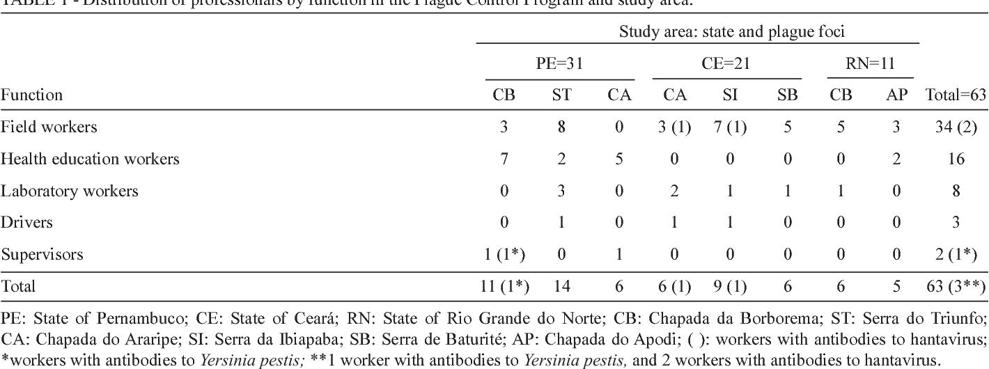 PDF] Seroprevalence of hantavirus and Yersinia pestis antibodies ...