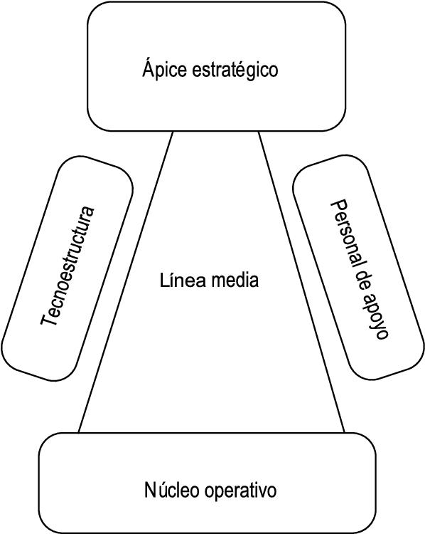 Figure 2 from Estructura organizativa actual y