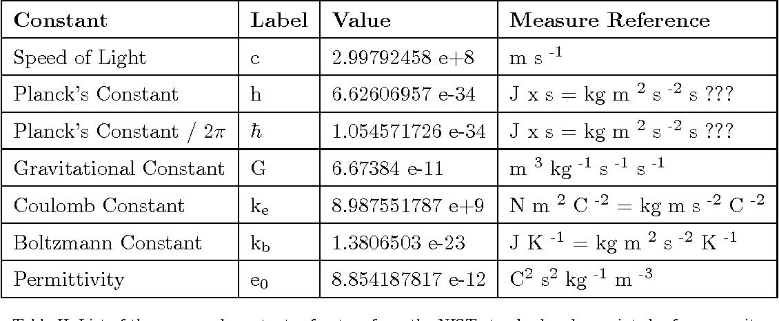 [PDF] The Units of Planck's Constant are not [ J x s ]. | Semantic Scholar