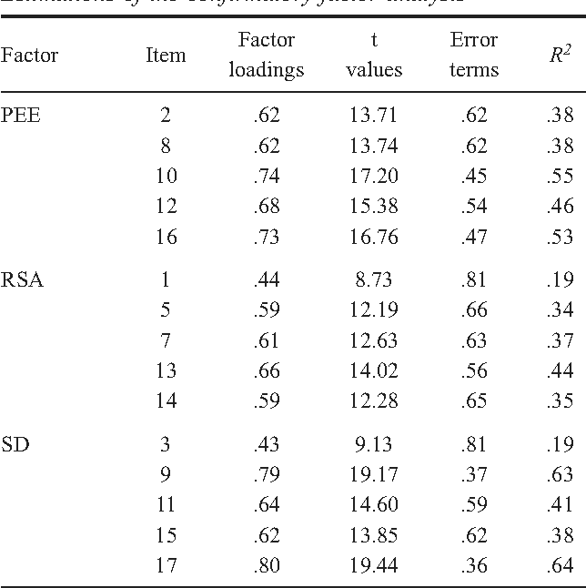 Table 1 from Adaptation of the Athlete Burnout