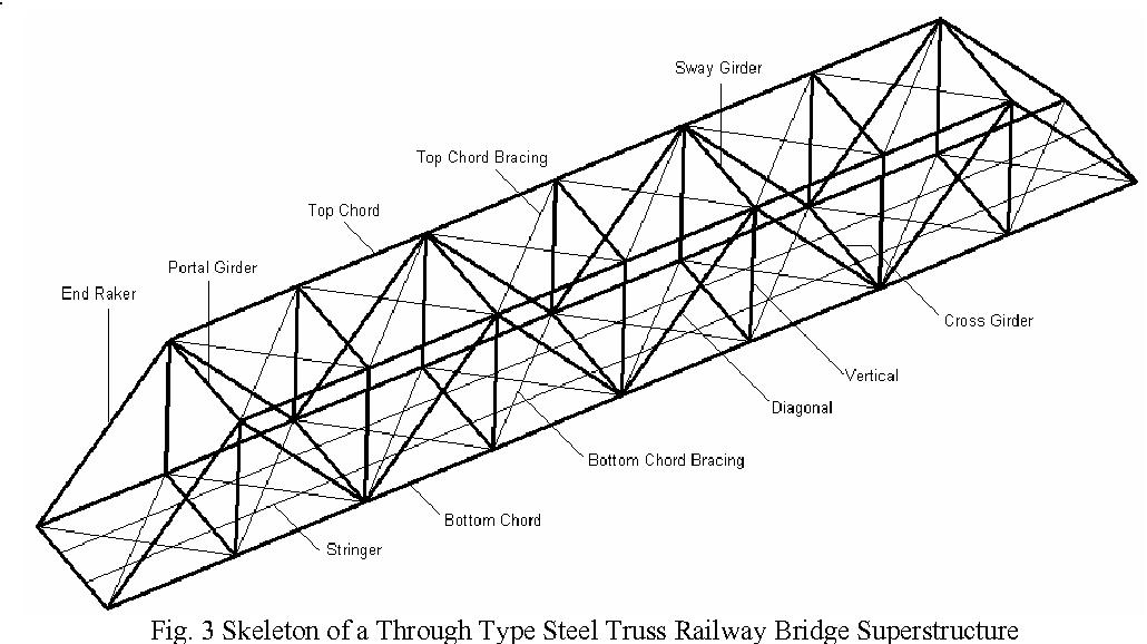 [PDF] GA based Optimal Design of Steel Truss Bridge