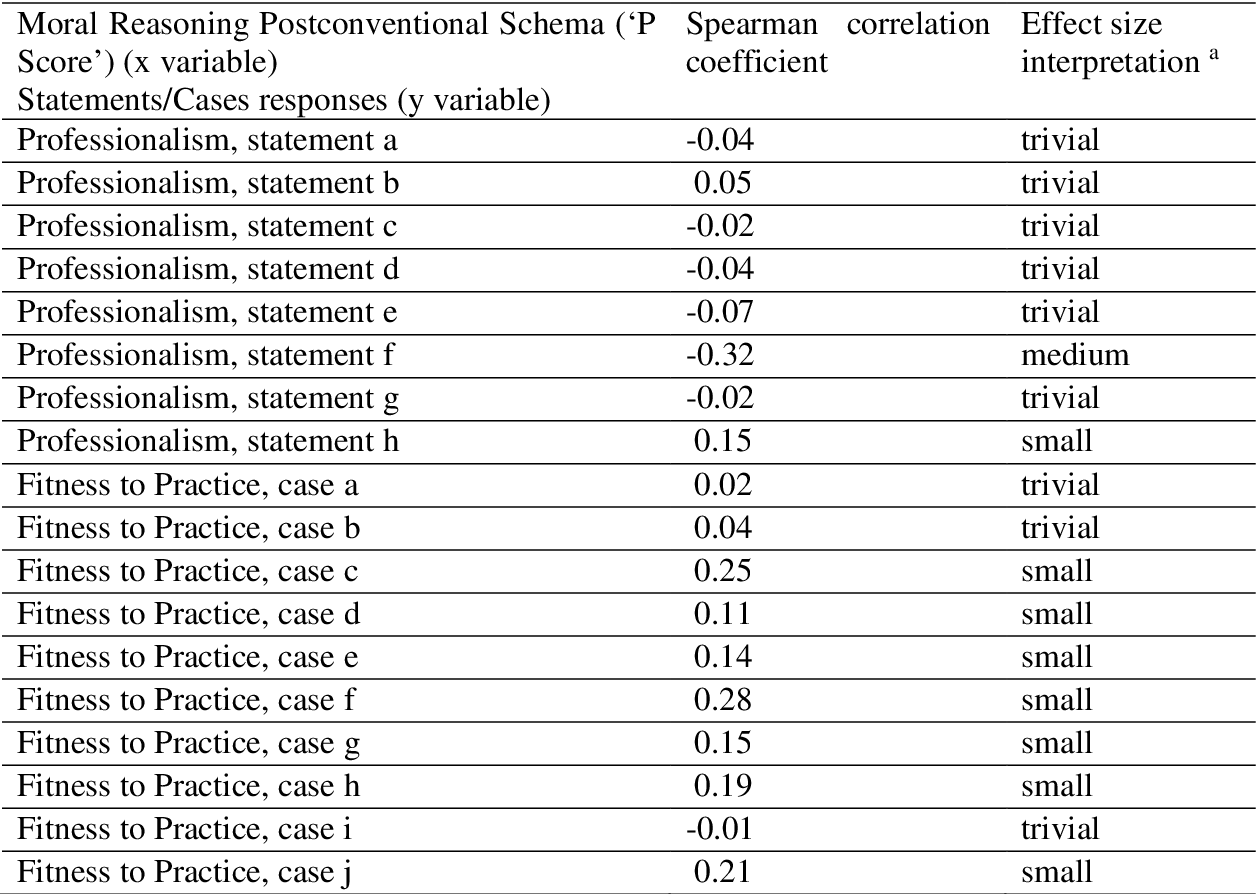 Table 3 From An Investigation Of Final Year Pharmacy Students Moral Reasoning Ability And Their Views On Professionalism And Fitness To Practice Panel Determinations A Questionnaire Study Semantic Scholar