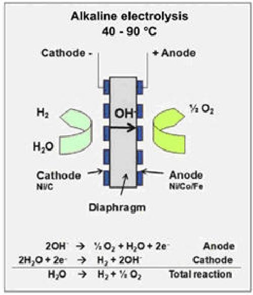 Figure 5 from Simulink model for a PEM electrolyzer based
