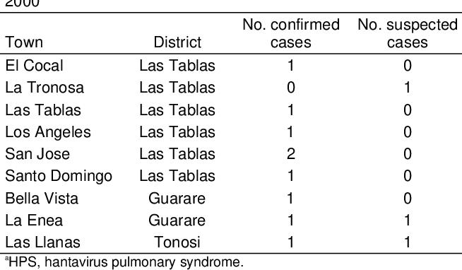 PDF] Outbreak of Hantavirus Pulmonary Syndrome, Los Santos, Panama ...