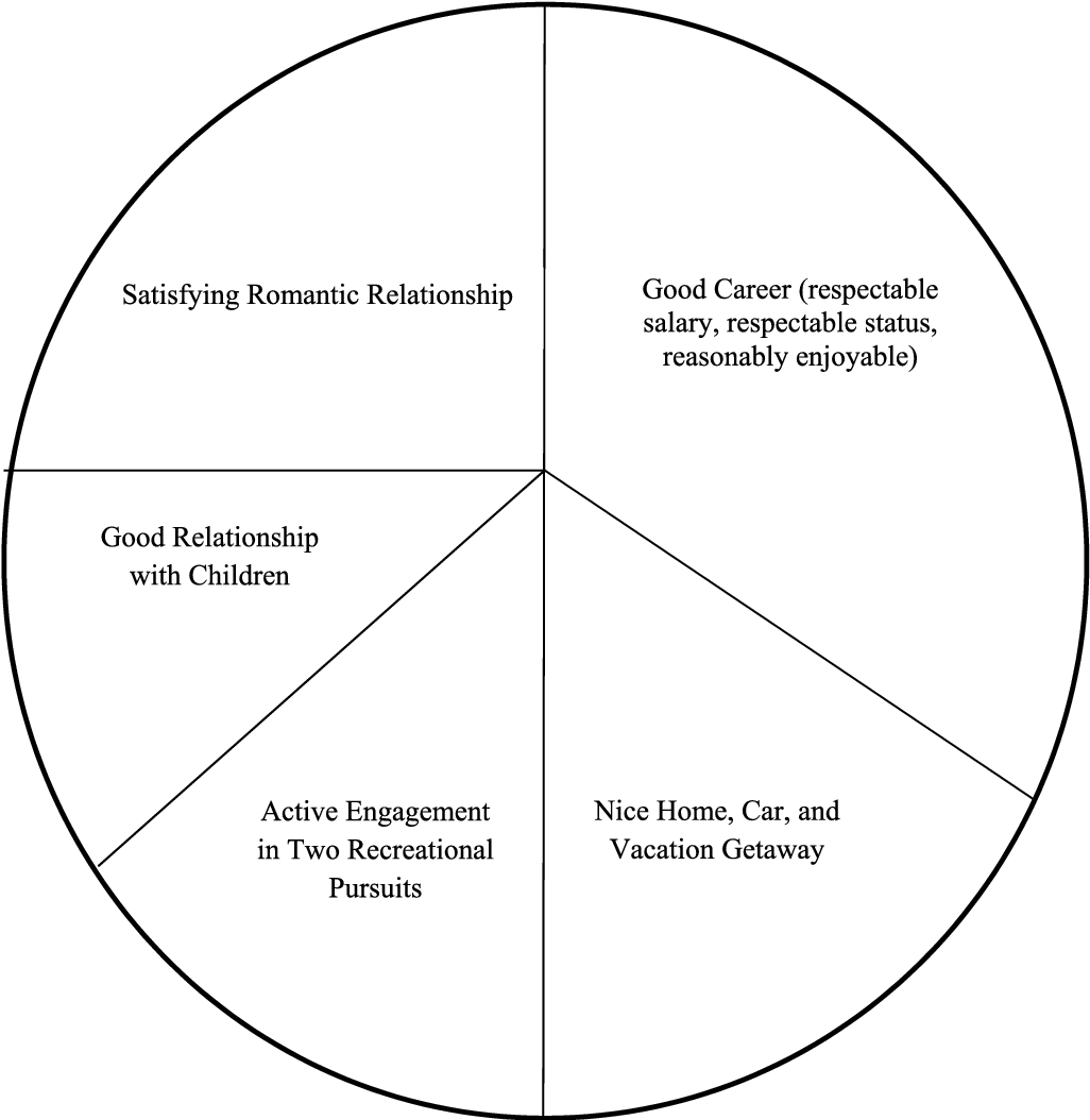 Figure 2 From 2 Modification Of Core Beliefs In Cognitive