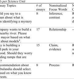 6th grade persuasive essay for 2021 [ 770 x 1206 Pixel ]