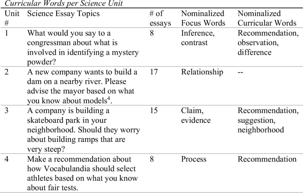 medium resolution of 6th grade persuasive essay for 2021