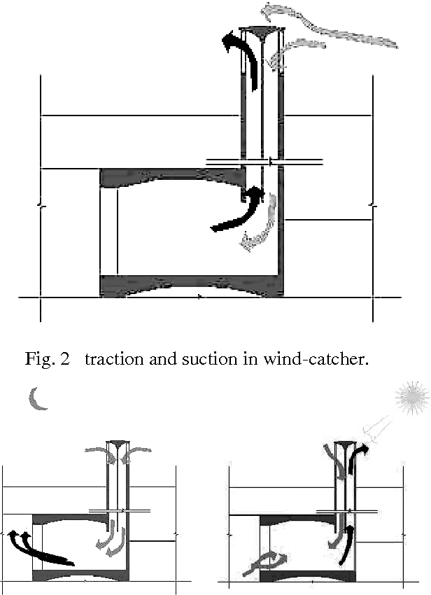 Figure 2 from Study of Wind Catchers with square plan