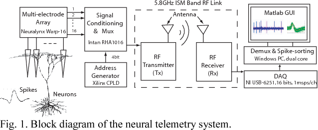 Figure 1 from A wideband RF link at the 5.8 GHz ISM band