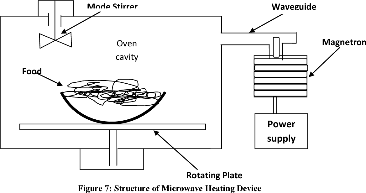 pdf microwave heating applications in