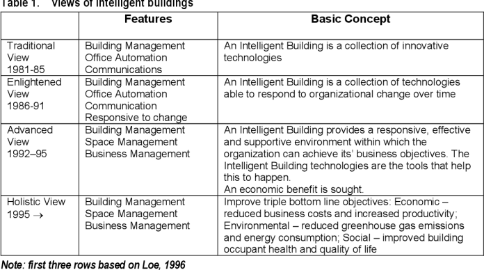 Smart Buildings For Healthy And Sustainable Workplaces Scoping Study Report Semantic Scholar