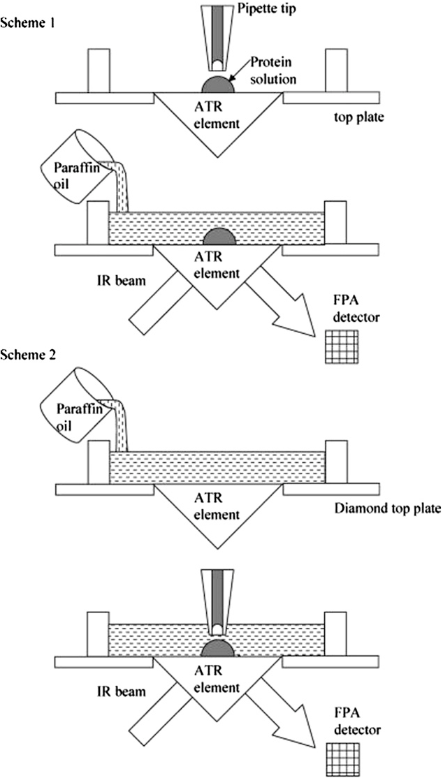 [PDF] Recent applications of ATR FTIR spectroscopy and