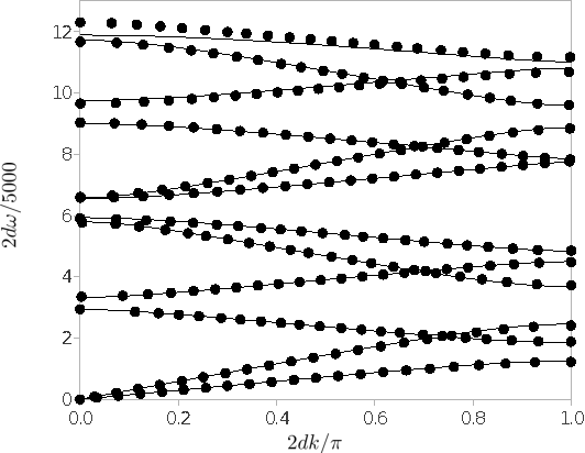 Figure 4 from Evaluation of the Spectral Finite Element