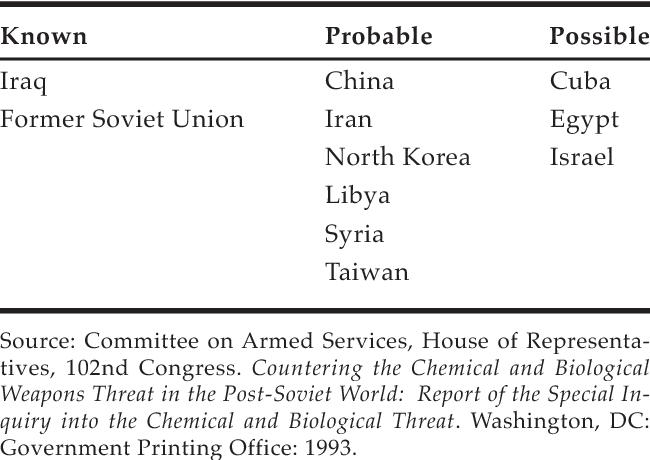 Pdf Chapter 28 Biological Warfare Defense Semantic Scholar