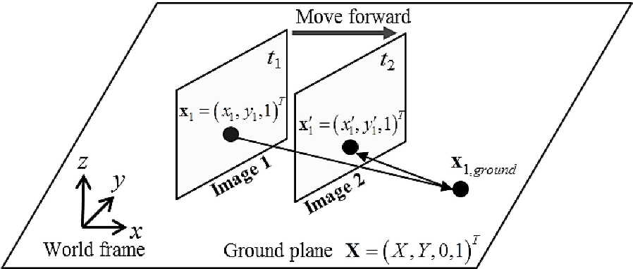 Figure 4 from A Monocular Vision Sensor-Based Obstacle