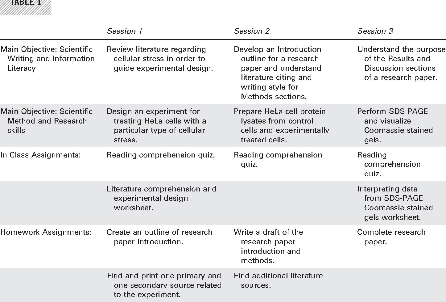Scientific Method Experimental Design Worksheet
