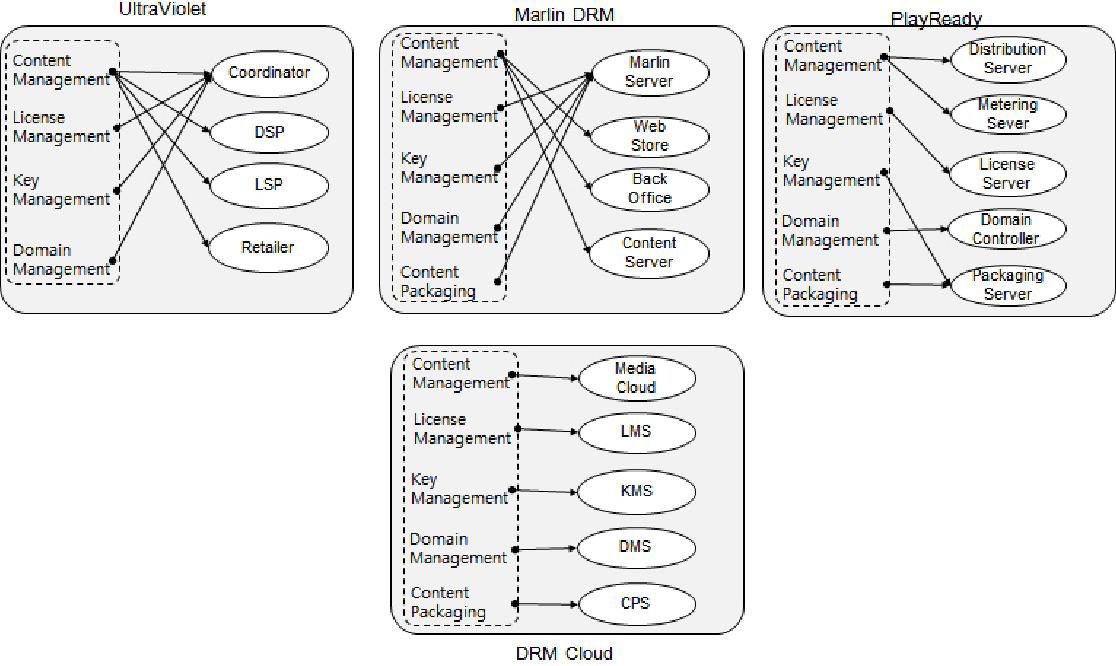 [PDF] DRM Cloud Architecture and Service Scenario for