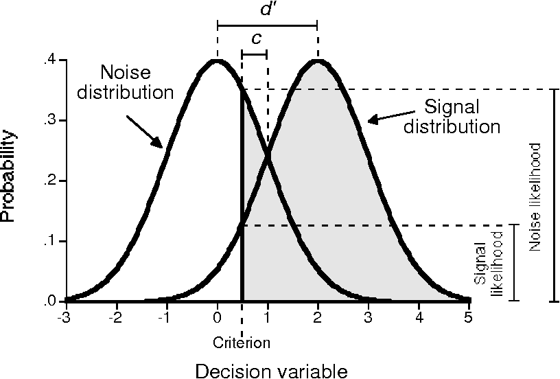Figure 1 from Calculation of signal detection theory