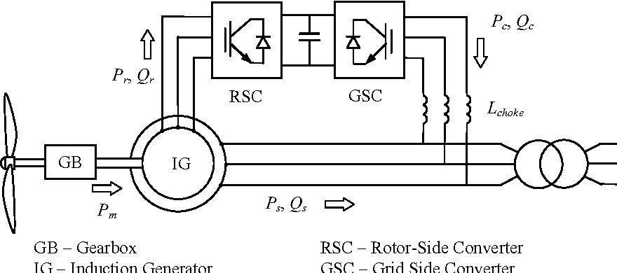 Dfig And Induction Generator