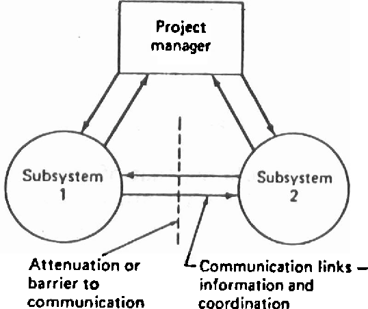 Figure 3-2 from Integration: The Essential Function of