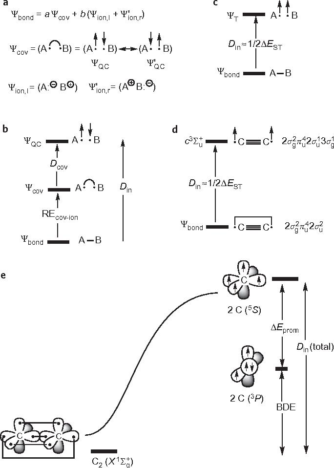 [PDF] Quadruple bonding in C2 and analogous eight-valence