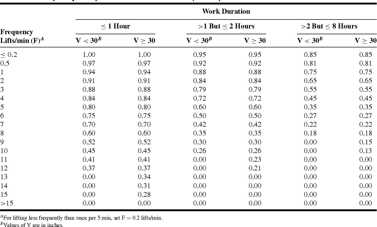 Ergonomics Case Study Revised Niosh Lifting Equation