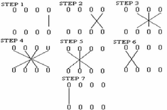 Design of a high performance 4 bit multiplier using UT