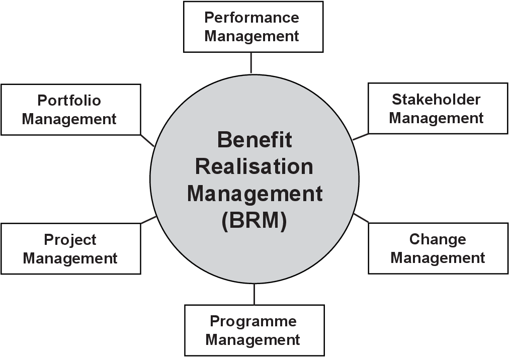 [PDF] Benefit Realisation Management: A Practical Guide to