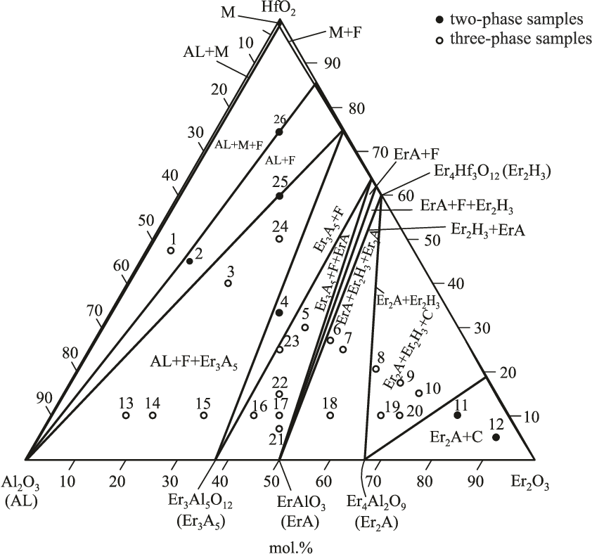 Isothermal sections of the Al2O3–HfO2–Er2O3 phase diagram